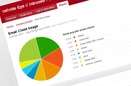 Email client usage